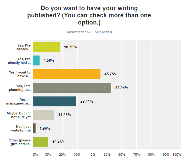 Dissertation: do I need to publish my own survey results?