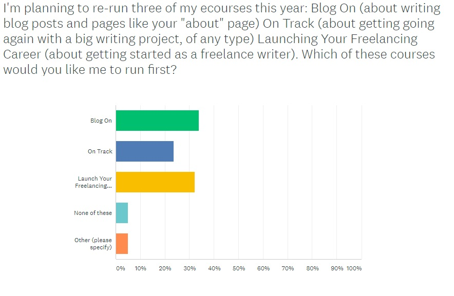 Aliventures master the art craft and business of writing i first ran blog on way back in 2011 which feels like a lifetime ago now i have a five year old and a three year old fandeluxe Images
