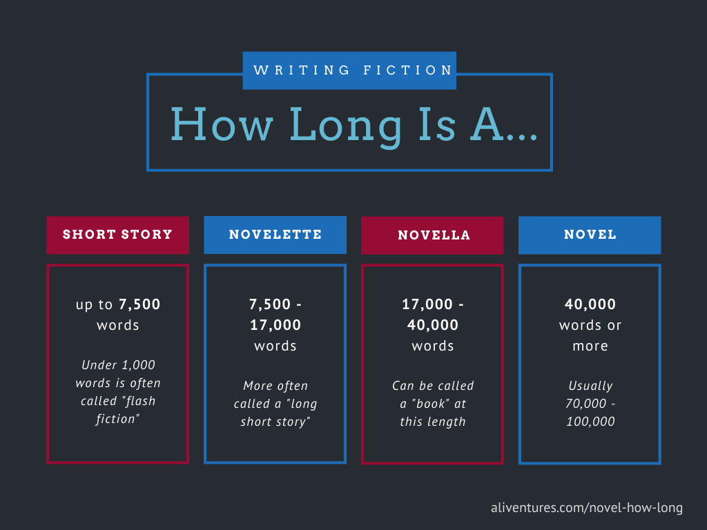 Chart showing how long different types of fiction are
